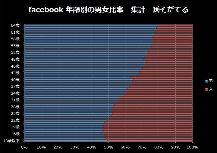 facebook年齢別の男女比率