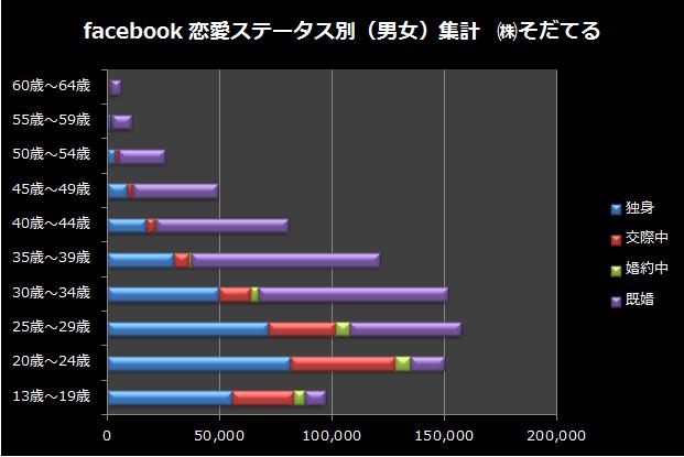 facebook恋愛ステータス別データ