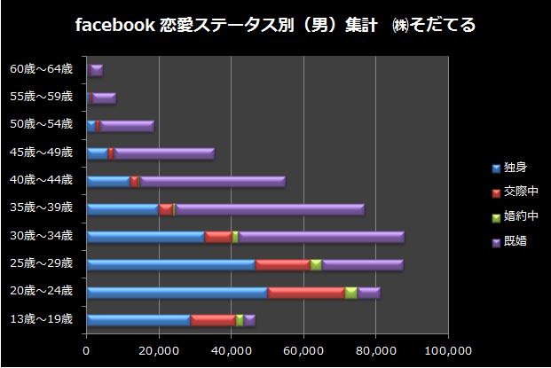 facebook恋愛ステータス別の男子データ