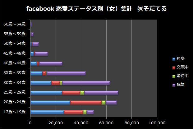 facebook恋愛ステータス別の女子データ