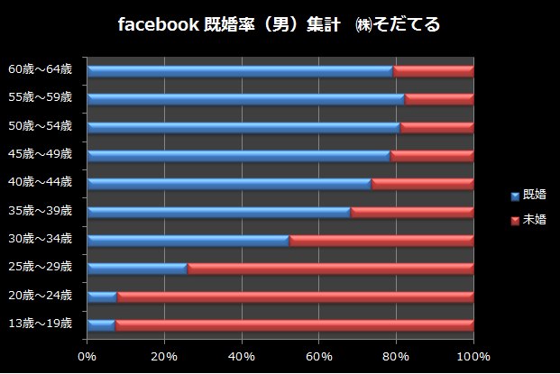 facebook既婚率の男子データ