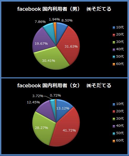 facebookの正しい年齢分布