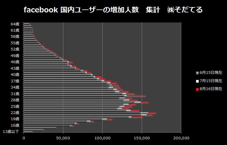 facebook利用者の年齢分布