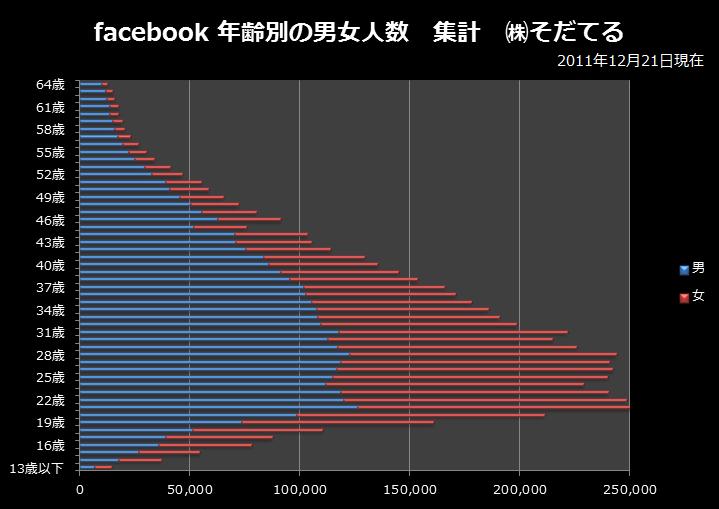 facebook利用者の年齢分布2011年12月時点