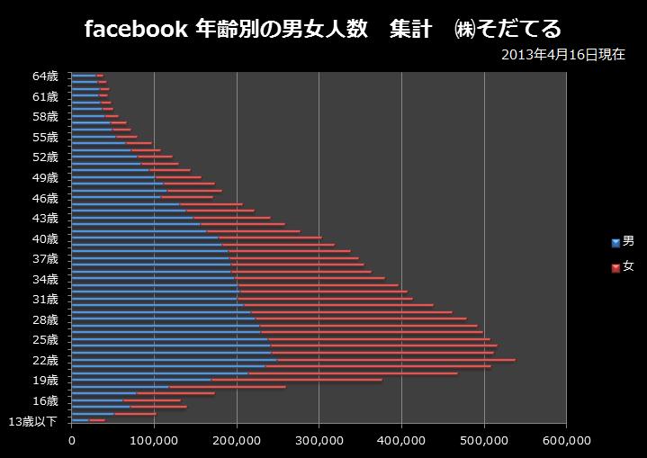 facebook利用者の年齢分布2013年4月16日時点