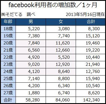 facebook利用者の増加表2013年5月16日時点