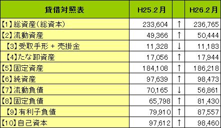14年2月期イズミヤの貸借対照表(バランスシート)
