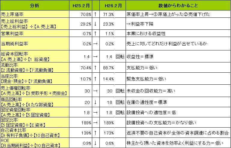 14年2月期イズミヤ決算書の分析(色々)