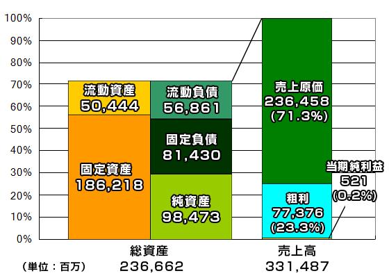 14年2月期イズミヤのBSとPLの規模比較